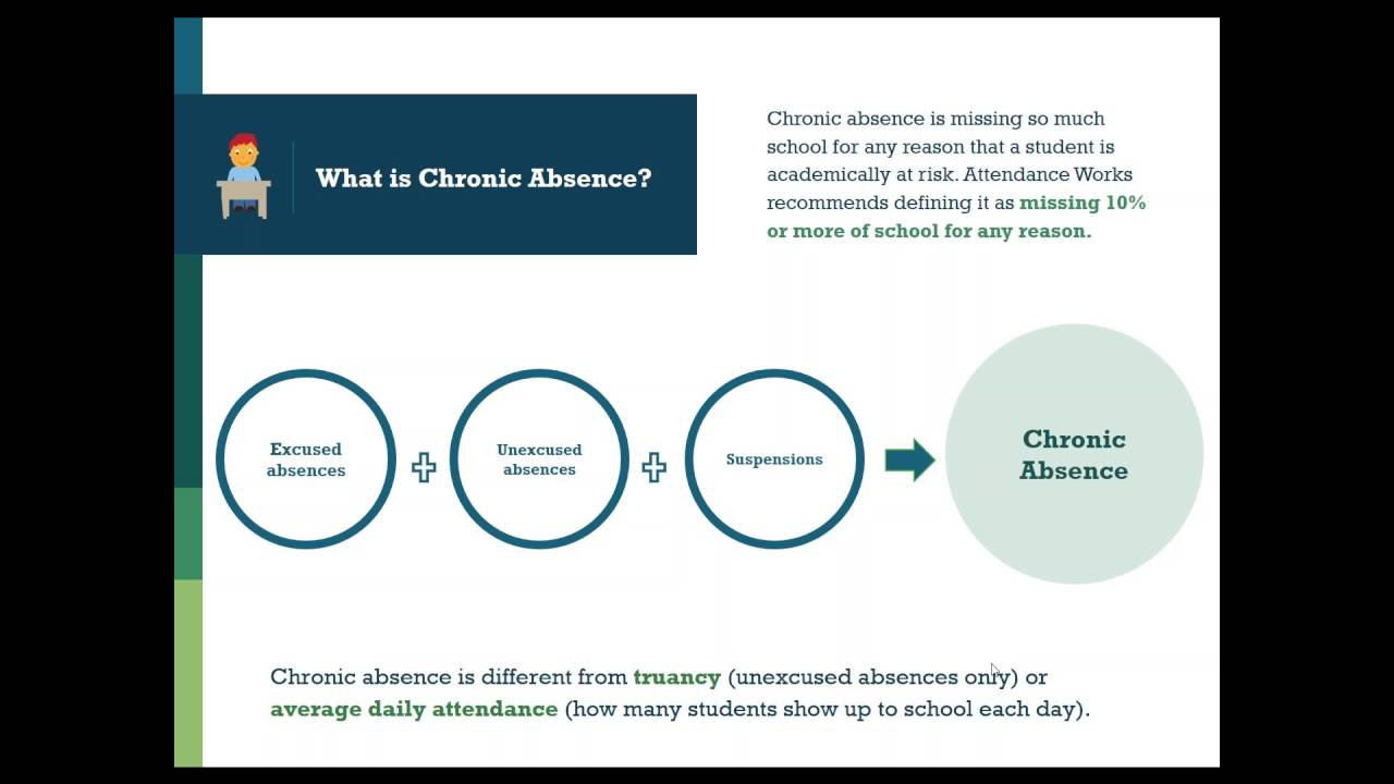 Closing the Attendance Gap How Kentucky Communities Can Lead the Way to Reduce Chronic Absenteeism