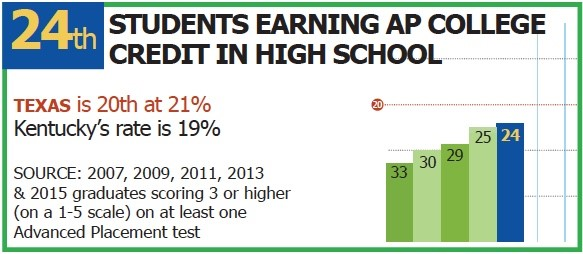 24th in Students Earning AP College Credit in High School