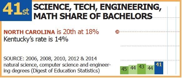 STEM_bachelors