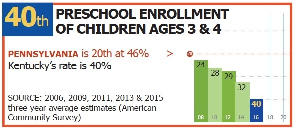 40th in Preschool Enrollment (ages 3 & 4)